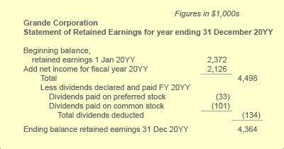 statement of retained earnings template statement of retained earnings defined exle explained