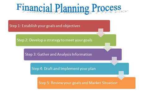rhyne s guide to financial preparedness steps to take for wealth protection in all scenarios books steps in financial planning process wikifinancepedia