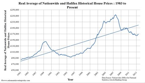 uk home prices forex trading