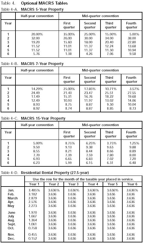 Macrs Table by Macrs 5 Year Depreciation Table Vertola