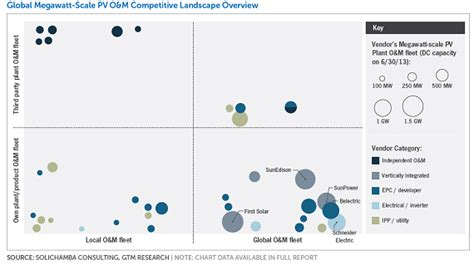 Megawatt Scale Pv Plant Operations And Maintenance Competitive Landscape Analysis