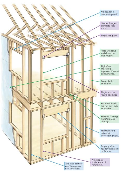 house framing basics the pros and cons of advanced framing greenbuildingadvisor com