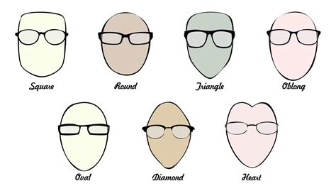 types of faces shapes buy prescription eyeglasses online goggles4u com