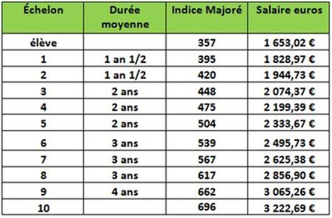 Grille Indiciaire Inspecteur Du Travail by Inspecteur Du Travail Directeur Du Travail Dans La