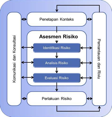 Manajemen Risiko Berbasis Iso 31000 asesmen manajemen risiko berbasis iso 31000 2009 is