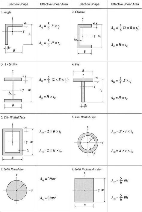 formula for section modulus plastic section modulus equation jennarocca