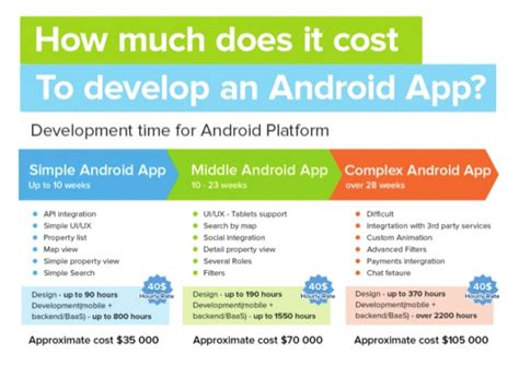 how to develop android apps how much does it cost to develop an android app
