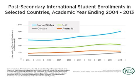 Current Number Of Students In Mba In Us by International Student Mobility Trends 2015 An Economic