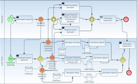 bpmn diagram linux bpmn diagram linux image collections how to guide and refrence