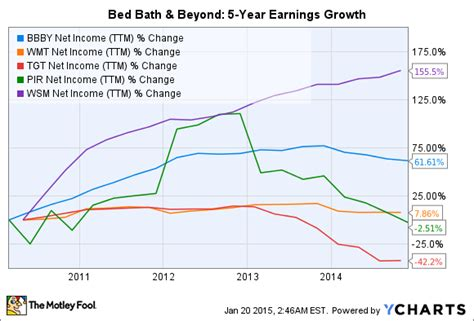 bed bath and beyond stock price bed bath and beyond stock price bed bath and beyond stock