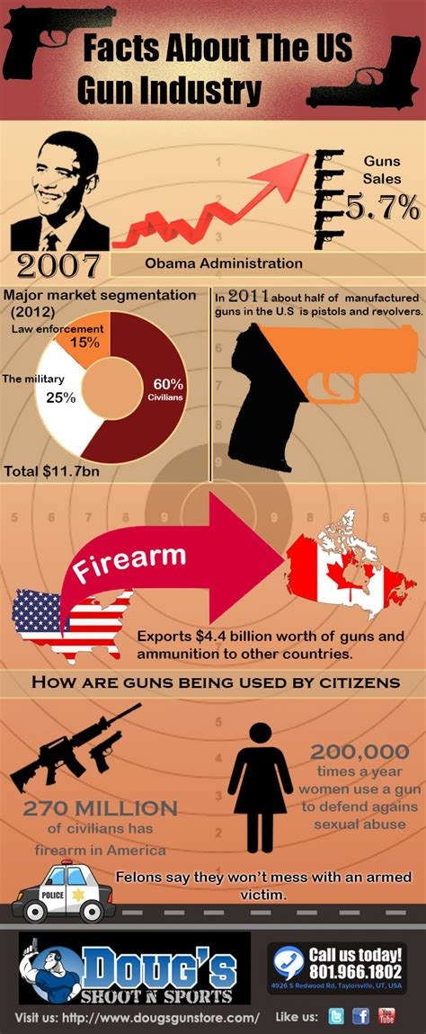 facts about the us gun industry visual ly