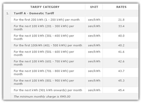 how to calculate electricity usage cost and charges
