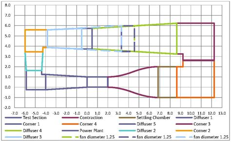 test section design methodology for a quick and low cost wind tunnel