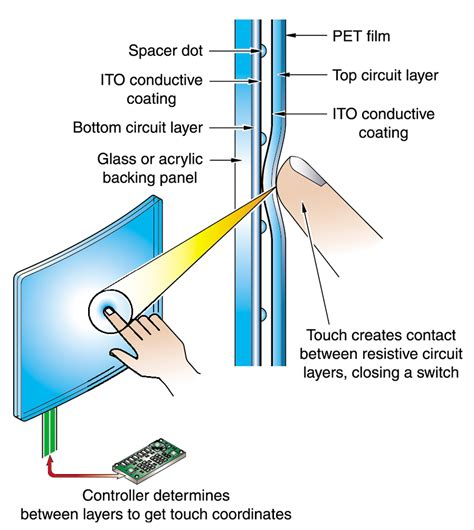 how do touch ls work how do capacitive touch screen work 28 images how does