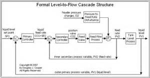 the cascade control architecture control guru