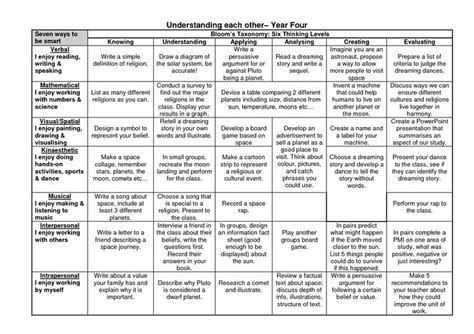 lesson plan template bloom taxonomy top 28 ideas about questioning on pinterest language in