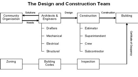 why choose design and build contract services western signature development custom home builders