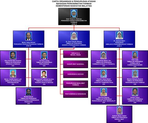 Bio Di Farmasi Malaysia carta organisasi bahagian perkhidmatan farmasi