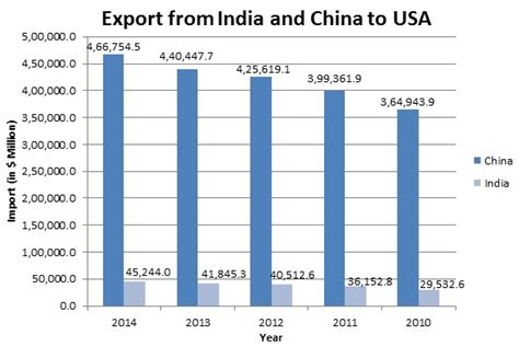 Mba In Import Export In India impact of economy on indian trade business