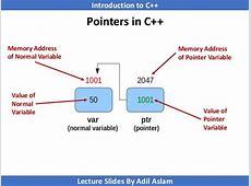 Pointer in C++ C- Pointer Indirection