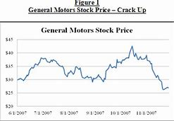 Image result for gm stock