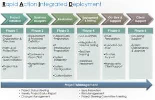 Design implementation development hardware hosting services