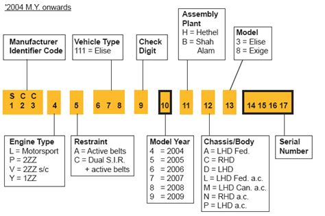 Volkswagen Vin Lookup by General Motors Vin Decoder Impremedia Net