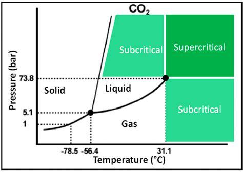 supercritical co2 phase diagram ijms free text lipidomics by supercritical fluid