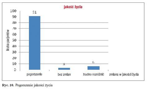 Srednia Wieku Studentow Mba W Polsce by Roczny Koszt Leczenia Dziecka Chorego Na Mukowiscydozę W