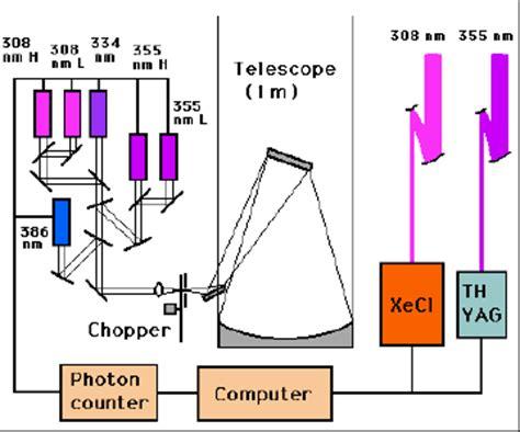 lidar diagram research