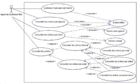 diagramme de cas d utilisation exercice corrigé pdf memoire syst 232 me de collecte des ordres de bourse