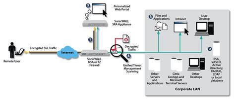 home network design with remote access home network design with remote access 28 images