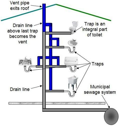 How Does Rv Plumbing Work by House Drain System 2015 Winter Steel House Studio