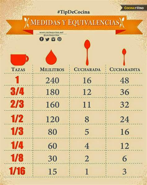 equivalencias cocina la cocina de loli dom 237 nguez tabla de equivalencias