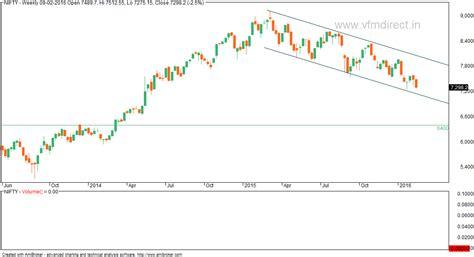 definition of borne off vfmdirect in nifty in bear market