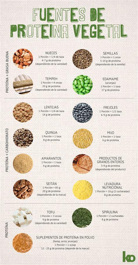 alimentos con mas prote nas lista de proteinas vegetales lista de proteinas