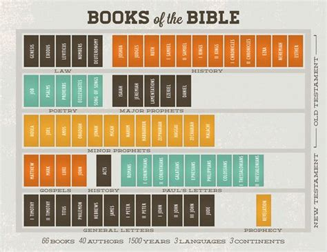 the history of the bible an introduction books books of the bible helpful graphic but remember