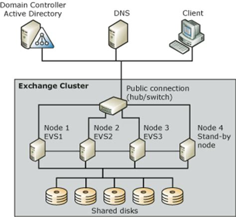 how to deploy a 4 node rac cluster using oracle vm templates understanding exchange server 2003 clustering