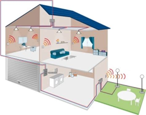 how can home automation increase a building s energy
