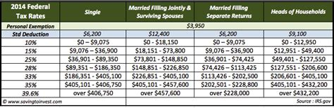 Federal Tax Brackets 2014 | 2014 tax tables for individuals newhairstylesformen2014 com