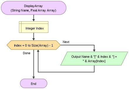 array flowchart computer programming arrays wikiversity