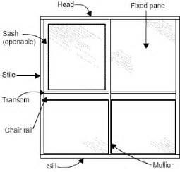 Window Framing Diagram The Frame Members