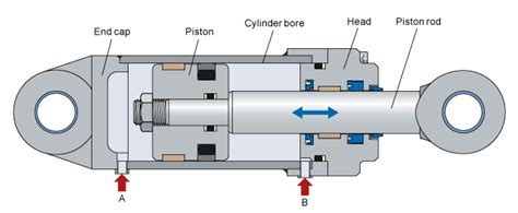 Design And Manufacturing Of Hydraulic Cylinders Pdf | hydraulic cylinders