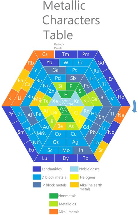Metallic Character Periodic Table by Periodic Table Database Chemogenesis