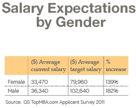 Executive Mba Salary Expectations by Mba Gender Trends Topmba