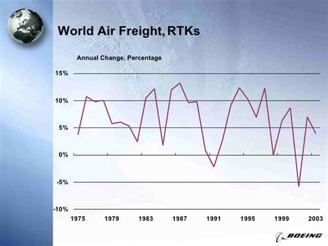 boeing world air cargo presentation