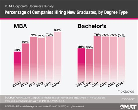 Mba Employment Rate by Employer Demand For Mba Graduates High In 2014