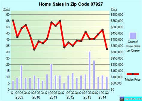 cedar knolls nj zip code 07927 real estate home value
