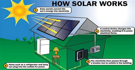 solar panels how they work diagram how does solar energy work modernize