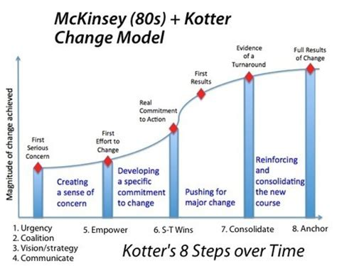 The Of Change By P Kotter Dan S Cohen Ebook E Book kotter theory vs practice empowerment meets